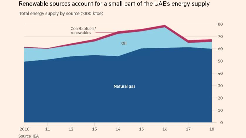 ft.com - Geography class: UAE's Taqa seeks to shine with solar energy push